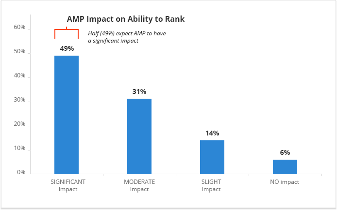 AMP Impact on Ability to Rank