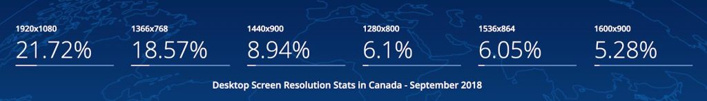 Desktop and Laptop Screen Resolution Stats in Canada - September 2018