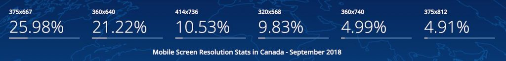 Mobile Screen Resolution Stats in Canada - September 2018