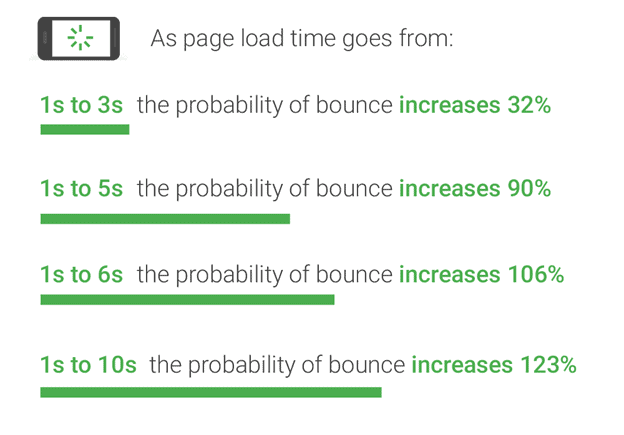 page load time and bounce rate